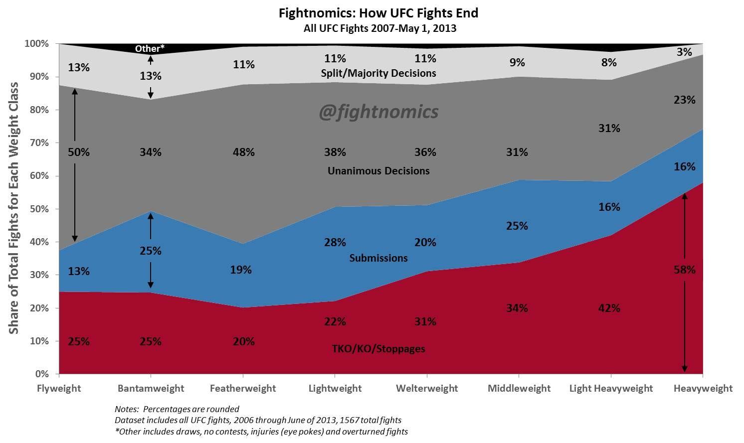 How-UFC-Fights-End-2013-Edition